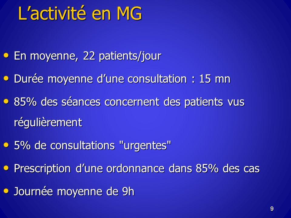 Lactivité en MG En moyenne, 22 patients/jour En moyenne, 22 patients/jour Durée moyenne dune consultation : 15 mn Durée moyenne dune consultation : 15
