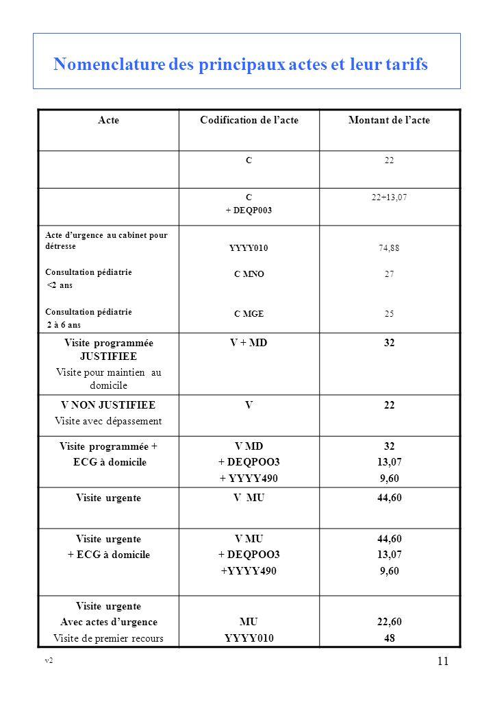 v2 11 Nomenclature des principaux actes et leur tarifs ActeCodification de lacteMontant de lacte C22 C + DEQP003 22+13,07 Acte durgence au cabinet pour détresse Consultation pédiatrie <2 ans Consultation pédiatrie 2 à 6 ans YYYY010 C MNO C MGE 74,88 27 25 Visite programmée JUSTIFIEE Visite pour maintien au domicile V + MD32 V NON JUSTIFIEE Visite avec dépassement V22 Visite programmée + ECG à domicile V MD + DEQPOO3 + YYYY490 32 13,07 9,60 Visite urgenteV MU44,60 Visite urgente + ECG à domicile V MU + DEQPOO3 +YYYY490 44,60 13,07 9,60 Visite urgente Avec actes durgence Visite de premier recours MU YYYY010 22,60 48