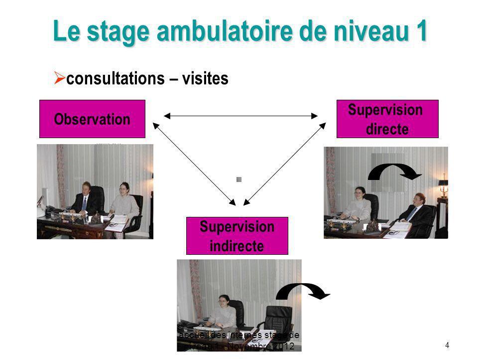 4 Le stage ambulatoire de niveau 1 consultations – visites Observation Supervision directe Supervision indirecte accueil des internes stage de niveau