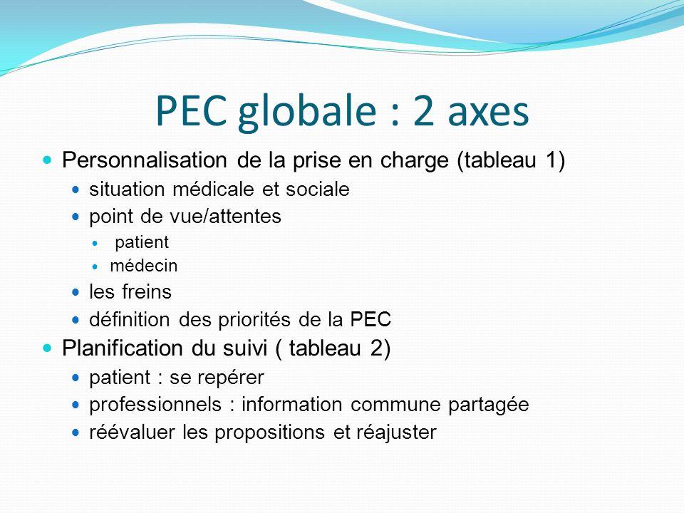 PEC globale : 2 axes Personnalisation de la prise en charge (tableau 1) situation médicale et sociale point de vue/attentes patient médecin les freins