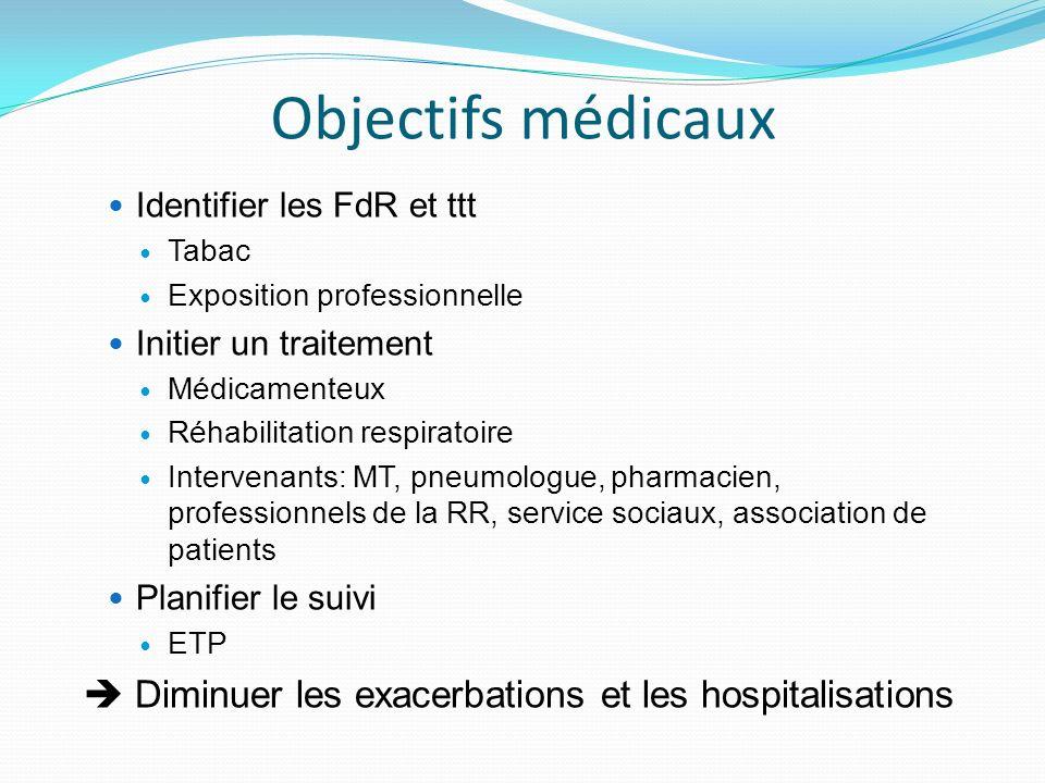 Objectifs médicaux Identifier les FdR et ttt Tabac Exposition professionnelle Initier un traitement Médicamenteux Réhabilitation respiratoire Interven
