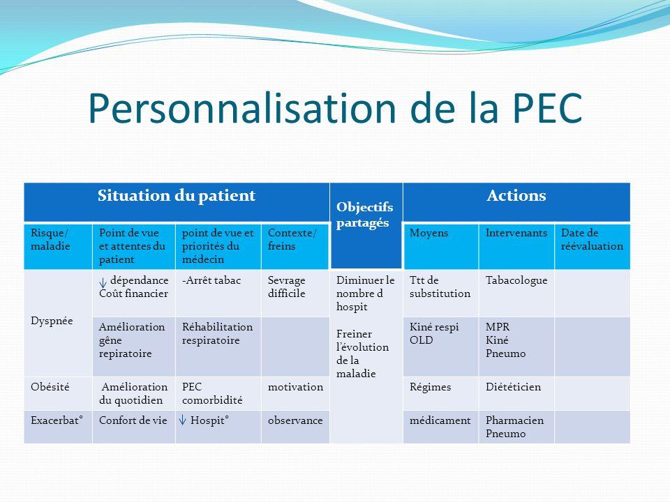 Personnalisation de la PEC Situation du patient Objectifs partagés Actions Risque/ maladie Point de vue et attentes du patient point de vue et priorit