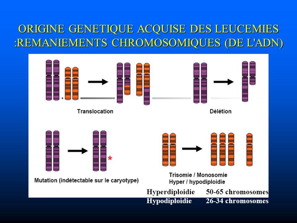 ORIGINE GENETIQUE ACQUISE DES LEUCEMIES :REMANIEMENTS CHROMOSOMIQUES (DE L'ADN) Hyperdiploidie 50-65 chromosomes Hypodiploidie 26-34 chromosomes