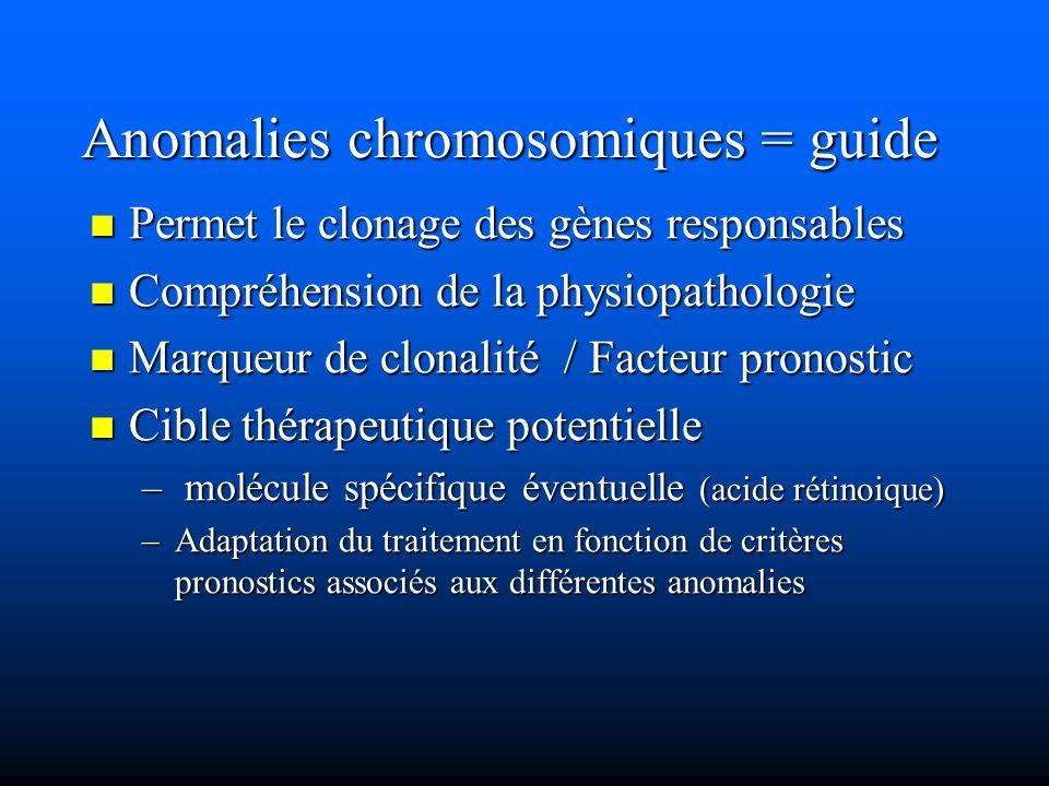 Anomalies chromosomiques = guide Permet le clonage des gènes responsables Permet le clonage des gènes responsables Compréhension de la physiopathologi