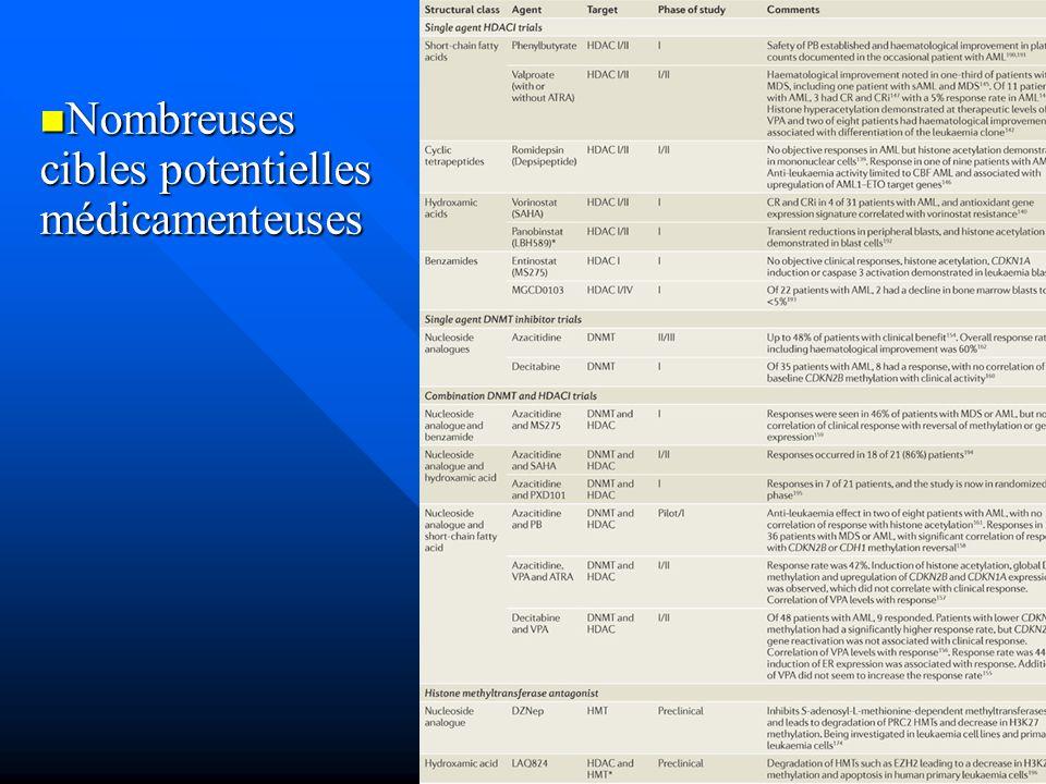 Nombreuses cibles potentielles médicamenteuses Nombreuses cibles potentielles médicamenteuses