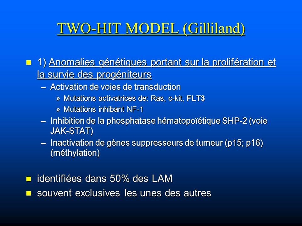2) Anomalies agissant sur la différenciation hématopoïétique 2) Anomalies agissant sur la différenciation hématopoïétique –impliquant le plus souvent des facteurs de transcription ou des coactivateurs importants pour lhématopoïèse normale »Core binding factor (CBF) »Récepteur de lacide rétinoïque »MLL (Trithorax homolog) =>Coopération des deux groupes pour déclencher la pathologie =>Coopération des deux groupes pour déclencher la pathologie –Souris transgénique PML-RARA: LAM en 6 mois (15-30%) –Souris transgénique FLT3-ID: lymphome T en 6 mois –Souris reconstituée avec une moelle FLT3-ID + PML-RARA: 100% de pénétrance avec délai raccourci bon pronostic mauvais pronostic