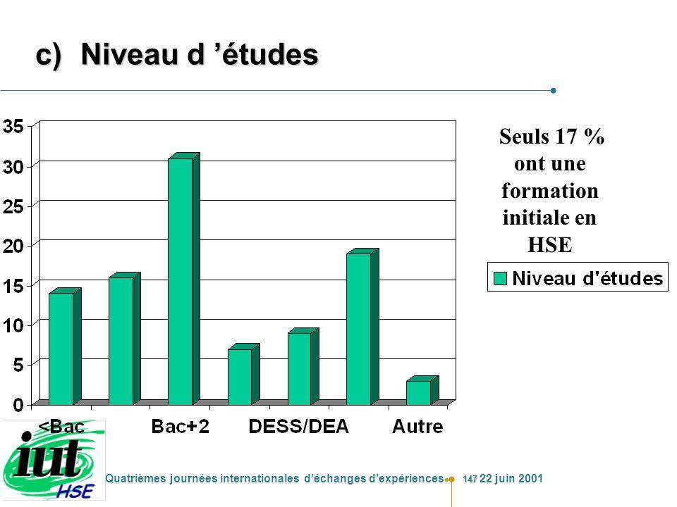 147 Quatrièmes journées internationales déchanges dexpériences 22 juin 2001 c)Niveau d études Seuls 17 % ont une formation initiale en HSE