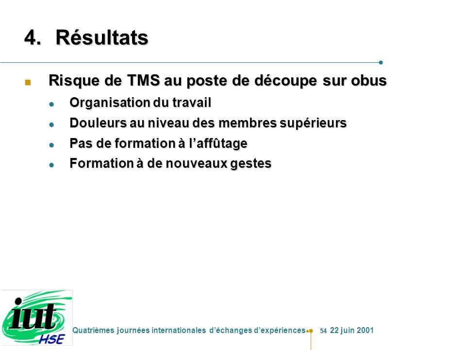 54 Quatrièmes journées internationales déchanges dexpériences 22 juin 2001 4.Résultats n Risque de TMS au poste de découpe sur obus l Organisation du
