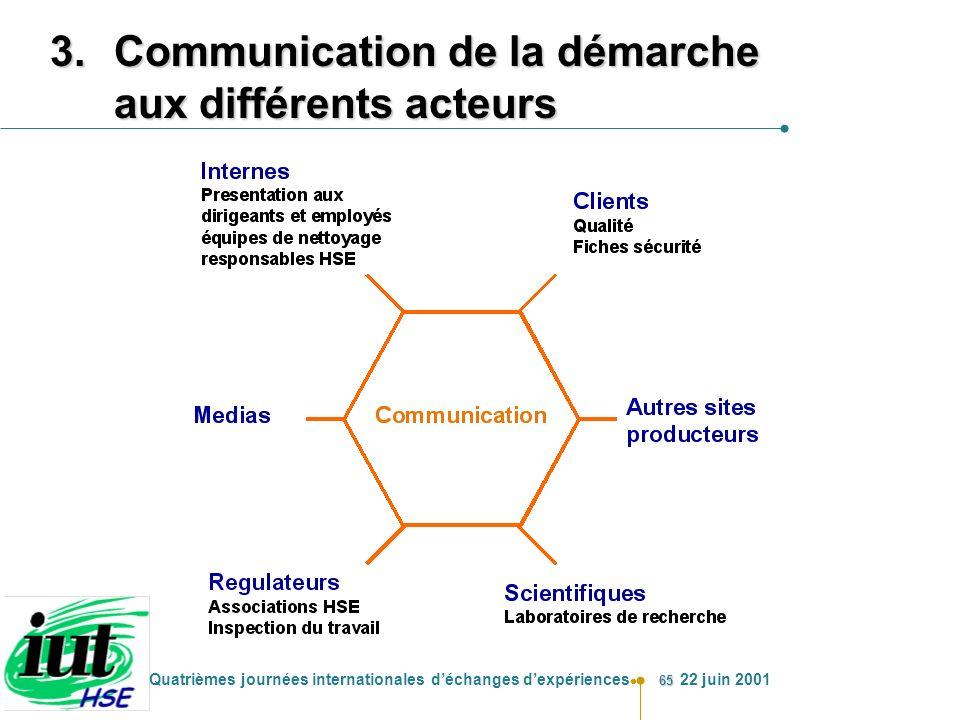 65 Quatrièmes journées internationales déchanges dexpériences 22 juin 2001 3.Communication de la démarche aux différents acteurs