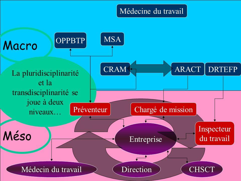 8 Quatrièmes journées internationales déchanges dexpériences 22 juin 2001 Système québécois CSST Indemnisation Inspection Réhabilitation IRSST Recherche CLSCMédecin de familleASP DSP CSS