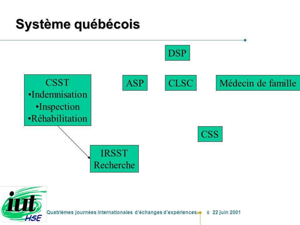 8 Quatrièmes journées internationales déchanges dexpériences 22 juin 2001 Système québécois CSST Indemnisation Inspection Réhabilitation IRSST Recherc