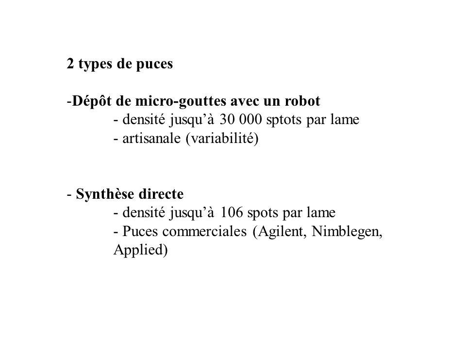 2 types de puces -Dépôt de micro-gouttes avec un robot - densité jusquà 30 000 sptots par lame - artisanale (variabilité) - Synthèse directe - densité
