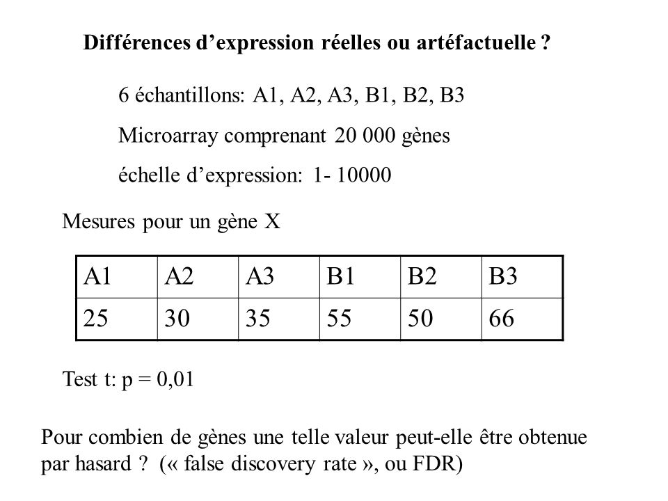 6 échantillons: A1, A2, A3, B1, B2, B3 Microarray comprenant 20 000 gènes échelle dexpression: 1- 10000 Mesures pour un gène X A1A2A3B1B2B3 2530355550
