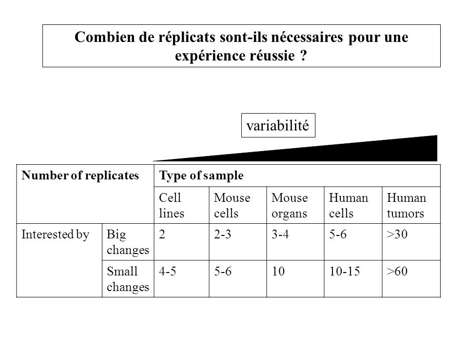 Number of replicatesType of sample Cell lines Mouse cells Mouse organs Human cells Human tumors Interested byBig changes 22-33-45-6>30 Small changes 4