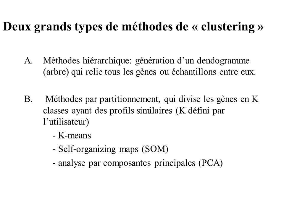 Deux grands types de méthodes de « clustering » A.Méthodes hiérarchique: génération dun dendogramme (arbre) qui relie tous les gènes ou échantillons e