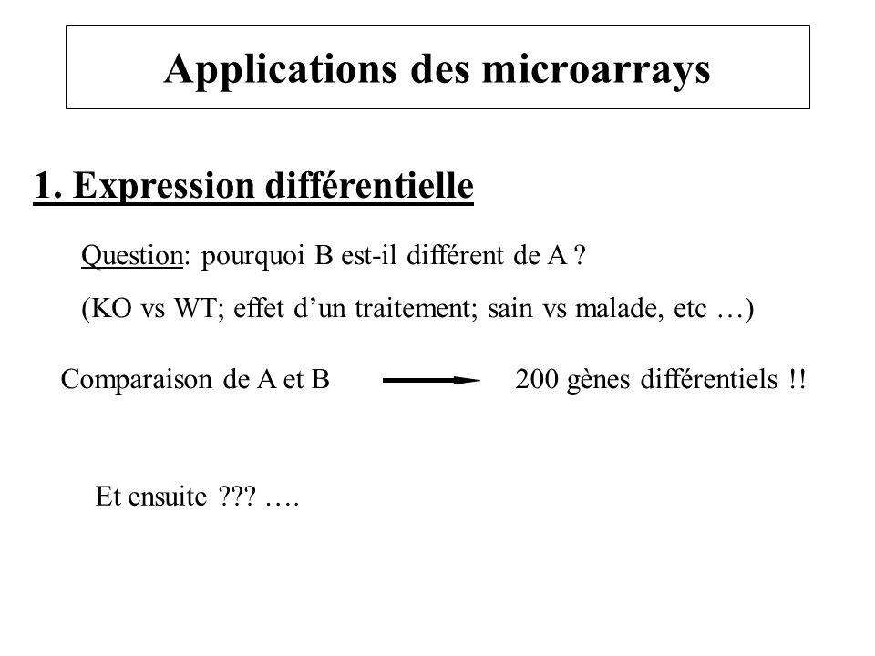Applications des microarrays 1. Expression différentielle Question: pourquoi B est-il différent de A ? (KO vs WT; effet dun traitement; sain vs malade