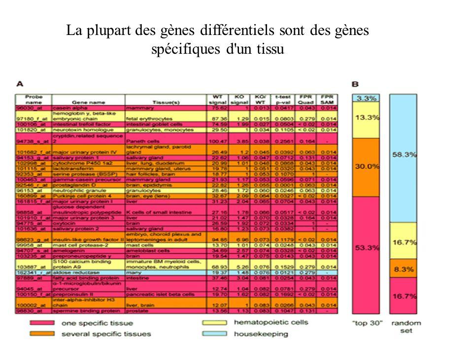La plupart des gènes différentiels sont des gènes spécifiques d'un tissu