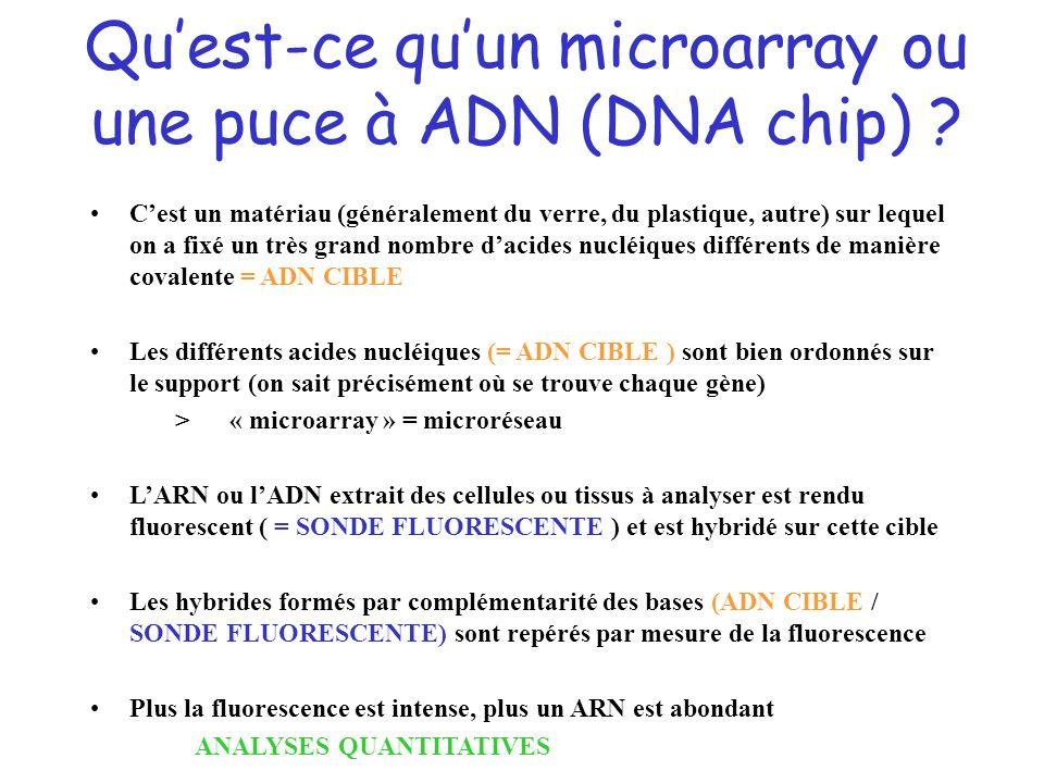 2 types de puces -Dépôt de micro-gouttes avec un robot - densité jusquà 30 000 sptots par lame - artisanale (variabilité) - Synthèse directe - densité jusquà 106 spots par lame - Puces commerciales (Agilent, Nimblegen, Applied)