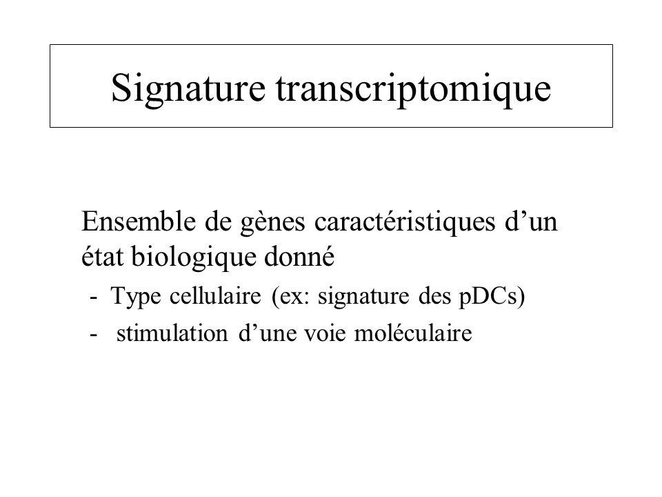 Signature transcriptomique Ensemble de gènes caractéristiques dun état biologique donné -Type cellulaire (ex: signature des pDCs) - stimulation dune v