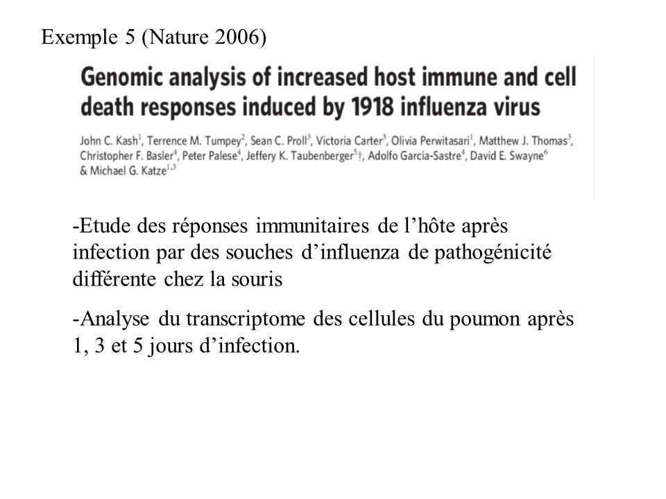 -Etude des réponses immunitaires de lhôte après infection par des souches dinfluenza de pathogénicité différente chez la souris -Analyse du transcript