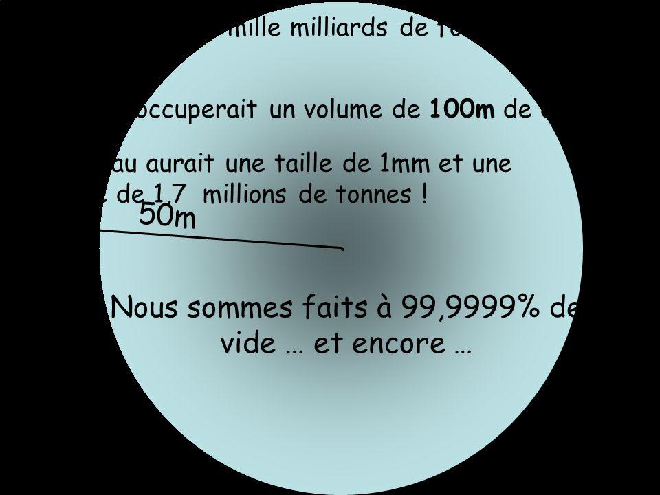 Si on grossissait mille milliards de fois un atome d hydrogène: Latome occuperait un volume de 100m de diamètre 50m Le noyau aurait une taille de 1mm et une masse de 1,7 millions de tonnes .