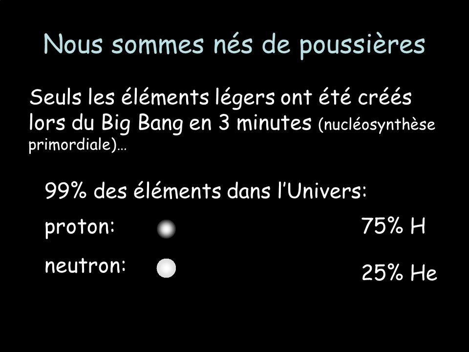 Nous sommes nés de poussières Seuls les éléments légers ont été créés lors du Big Bang en 3 minutes (nucléosynthèse primordiale)… 99% des éléments dans lUnivers: proton: neutron: 75% H 25% He