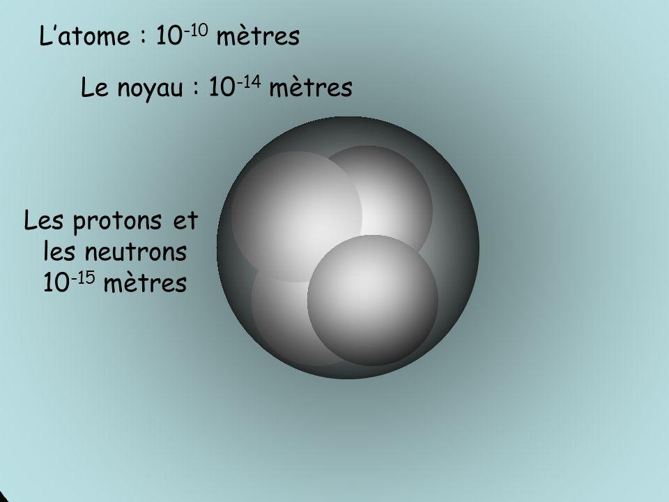 Latome : 10 -10 mètres Le noyau : 10 -14 mètres Les protons et les neutrons 10 -15 mètres