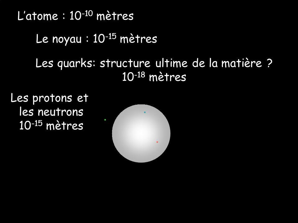 Latome : 10 -10 mètres Le noyau : 10 -15 mètres Les quarks: structure ultime de la matière .