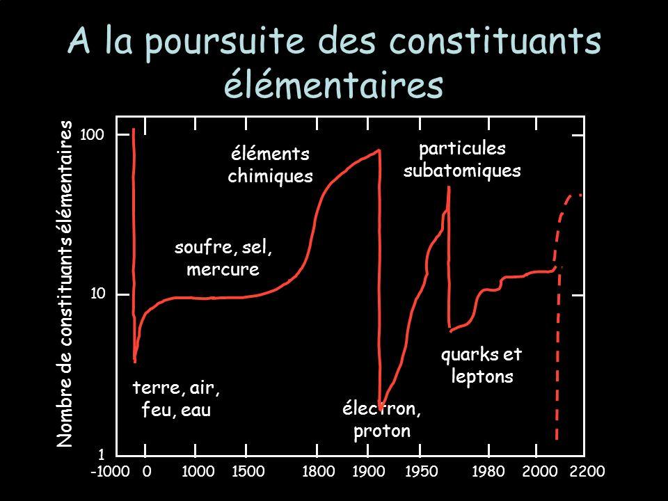 A la poursuite des constituants élémentaires 1 10 100 Nombre de constituants élémentaires 0-100010001500180019001950198020002200 terre, air, feu, eau soufre, sel, mercure éléments chimiques électron, proton particules subatomiques quarks et leptons