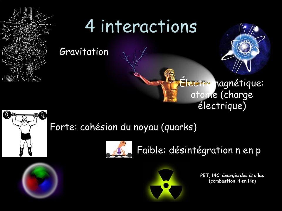 4 interactions Gravitation Électromagnétique: atome (charge électrique) Faible: désintégration n en p Forte: cohésion du noyau (quarks) PET, 14C, énergie des étoiles (combustion H en He)