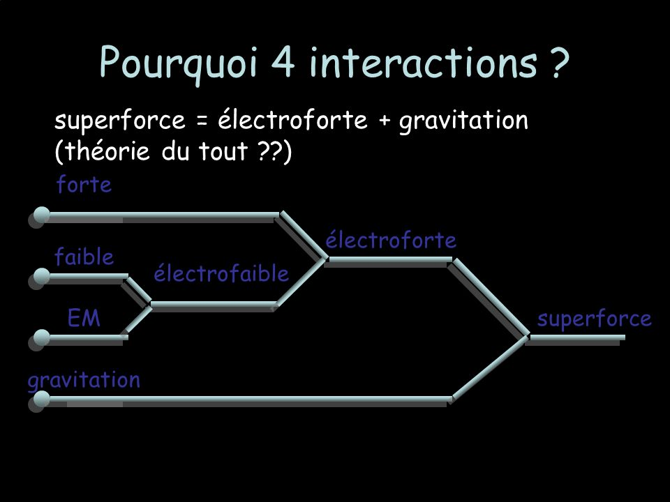 Pourquoi 4 interactions .
