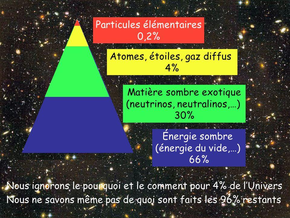 Particules élémentaires 0,2% Atomes, étoiles, gaz diffus 4% Matière sombre exotique (neutrinos, neutralinos,…) 30% Énergie sombre (énergie du vide,…) 66% Nous ignorons le pourquoi et le comment pour 4% de lUnivers Nous ne savons même pas de quoi sont faits les 96% restants