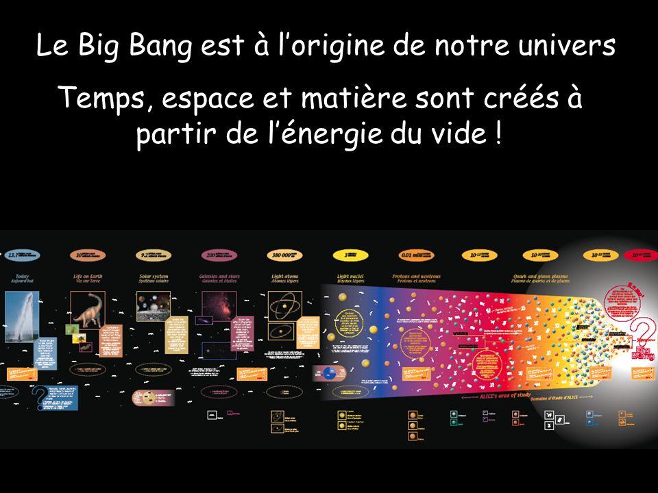 Le Big Bang est à lorigine de notre univers Temps, espace et matière sont créés à partir de lénergie du vide !