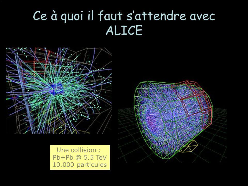 Ce à quoi il faut sattendre avec ALICE Une collision : Pb+Pb @ 5.5 TeV 10.000 particules