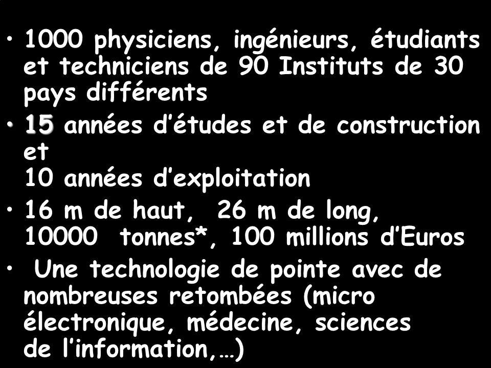 1000 physiciens, ingénieurs, étudiants et techniciens de 90 Instituts de 30 pays différents 1515 années détudes et de construction et 10 années dexploitation 16 m de haut, 26 m de long, 10000 tonnes*, 100 millions dEuros Une technologie de pointe avec de nombreuses retombées (micro électronique, médecine, sciences de linformation,…)