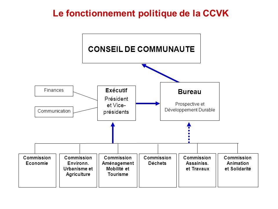 Le fonctionnement politique de la CCVK CONSEIL DE COMMUNAUTE Exécutif Président et Vice- présidents Communication Finances Commission Economie Commiss