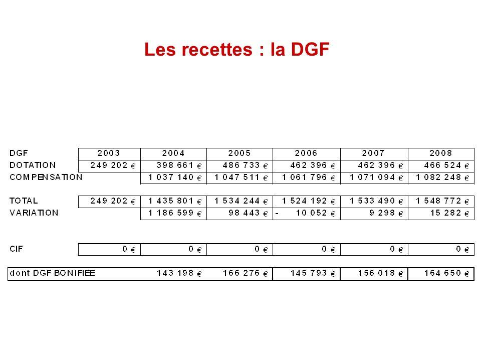 Les recettes : la DGF