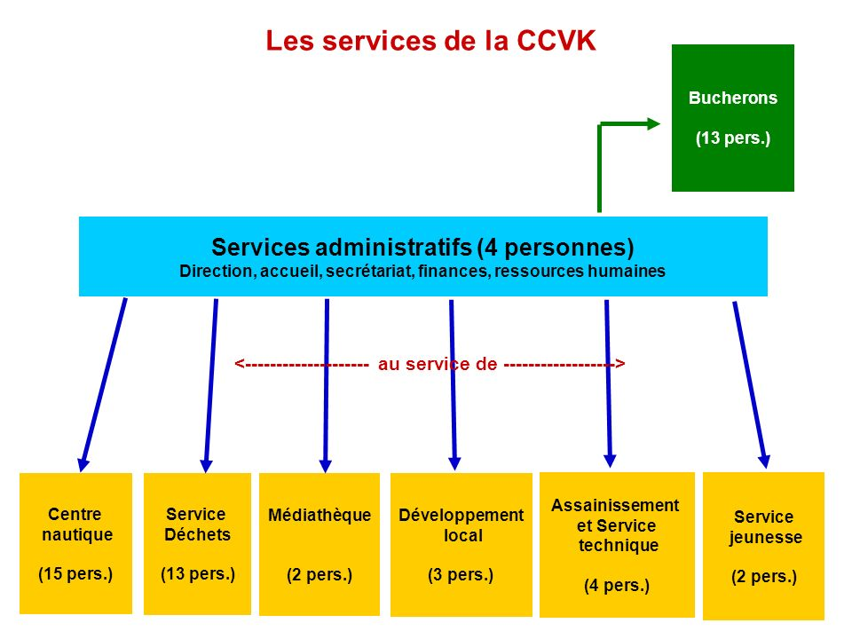 Les services de la CCVK Centre nautique (15 pers.) Service Déchets (13 pers.) Médiathèque (2 pers.) Assainissement et Service technique (4 pers.) Serv