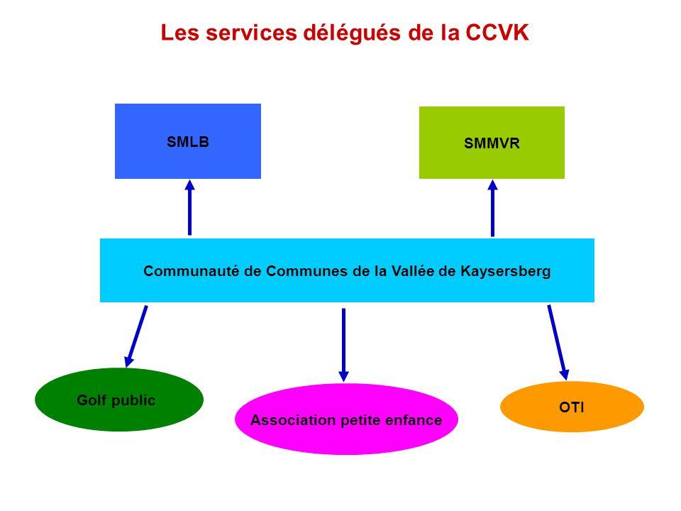Le fonctionnement politique de la CCVK CONSEIL DE COMMUNAUTE Exécutif Président et Vice- présidents Communication Finances Commission Economie Commission Animation et Solidarité Commission Assainiss.