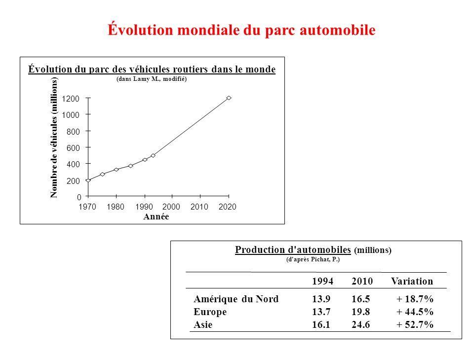 Évolution mondiale du parc automobile 0 200 400 600 800 1000 1200 197019801990200020102020 Nombre de véhicules (millions) Année Évolution du parc des véhicules routiers dans le monde (dans Lamy M., modifié) Production d automobiles (millions) (d après Pichat, P.) 19942010Variation Amérique du Nord13.916.5 + 18.7% Europe13.719.8 + 44.5% Asie16.124.6 + 52.7%
