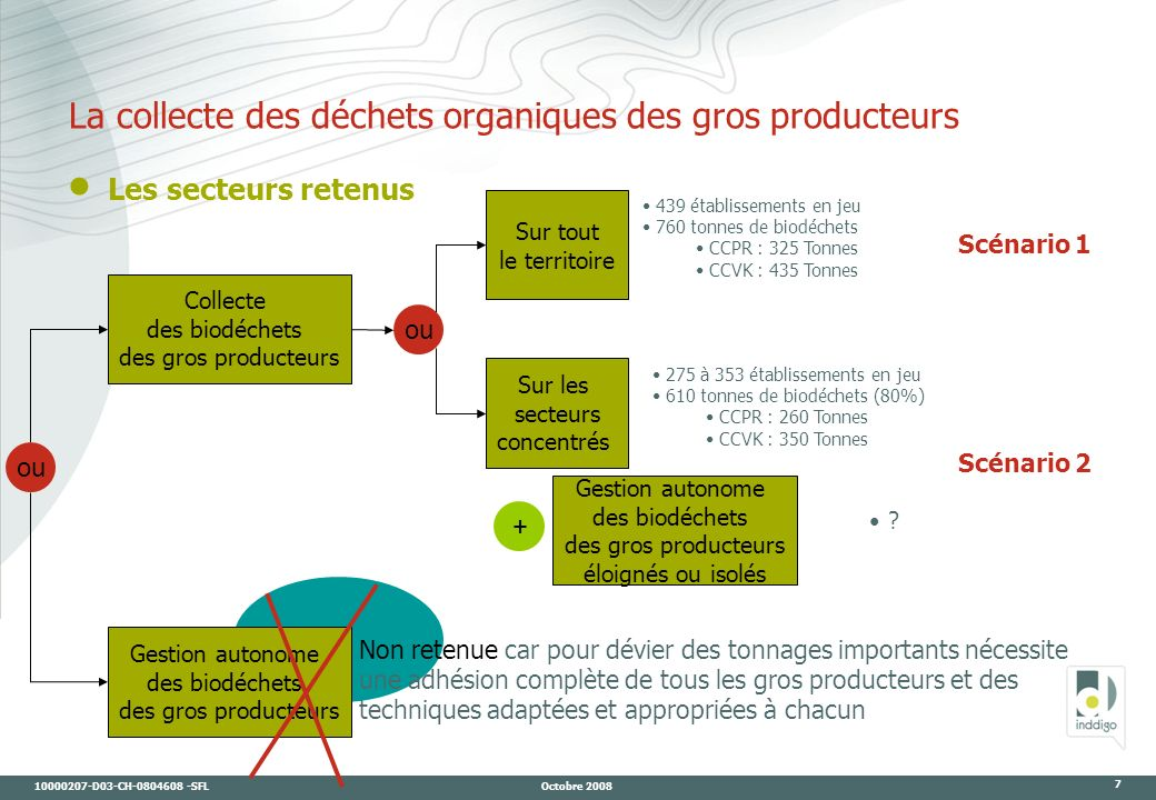 10000207-D03-CH-0804608 -SFL Octobre 2008 7 La collecte des déchets organiques des gros producteurs Collecte des biodéchets des gros producteurs Gesti