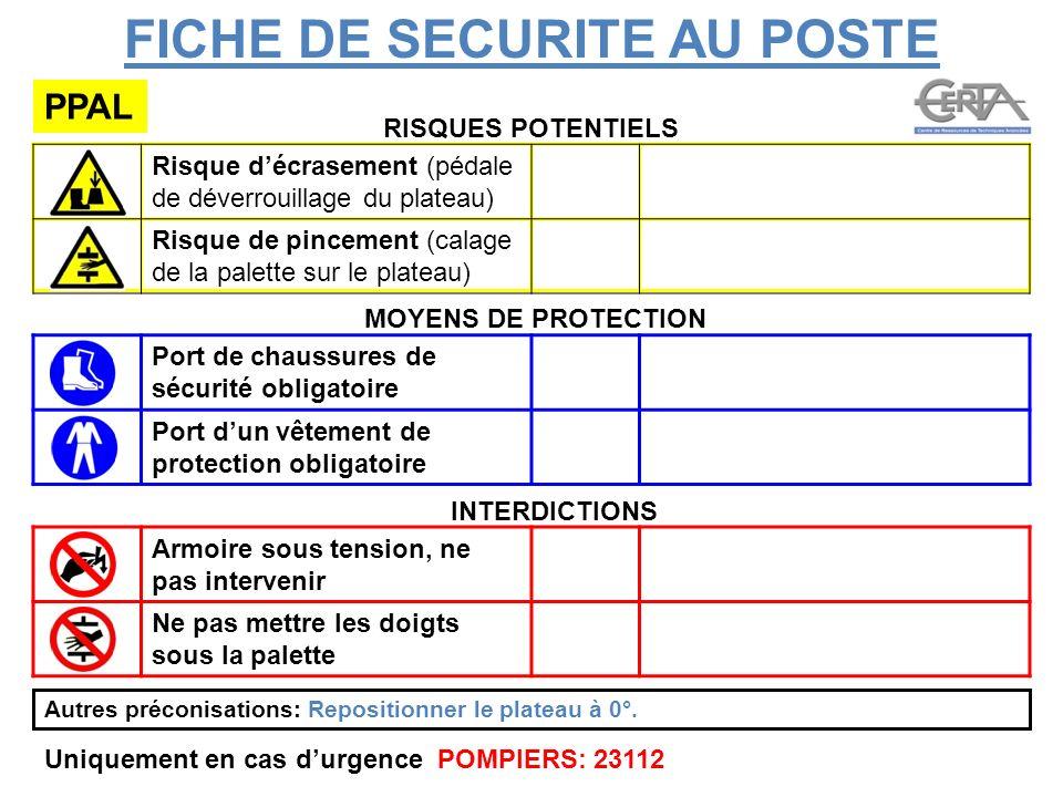FICHE DE SECURITE AU POSTE PPAL RISQUES POTENTIELS MOYENS DE PROTECTION INTERDICTIONS Port de chaussures de sécurité obligatoire Port dun vêtement de