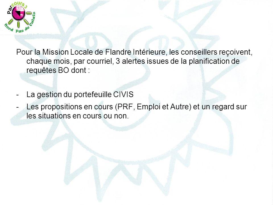 Pour la Mission Locale de Flandre Intérieure, les conseillers reçoivent, chaque mois, par courriel, 3 alertes issues de la planification de requêtes B