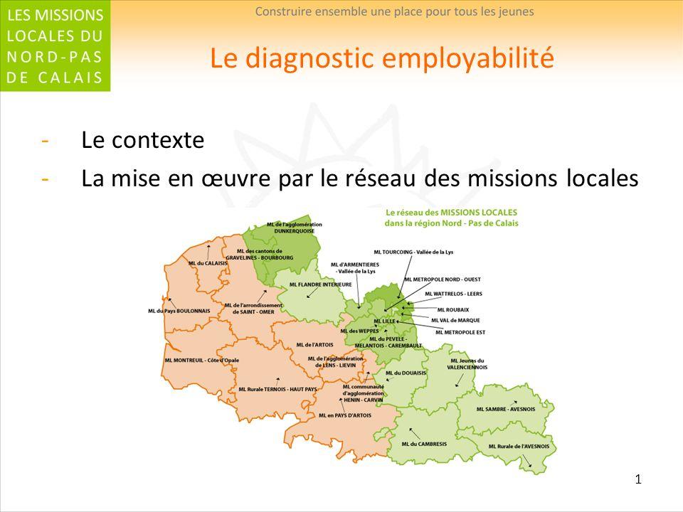 1 Le diagnostic employabilité Le contexte La mise en œuvre par le réseau des missions locales