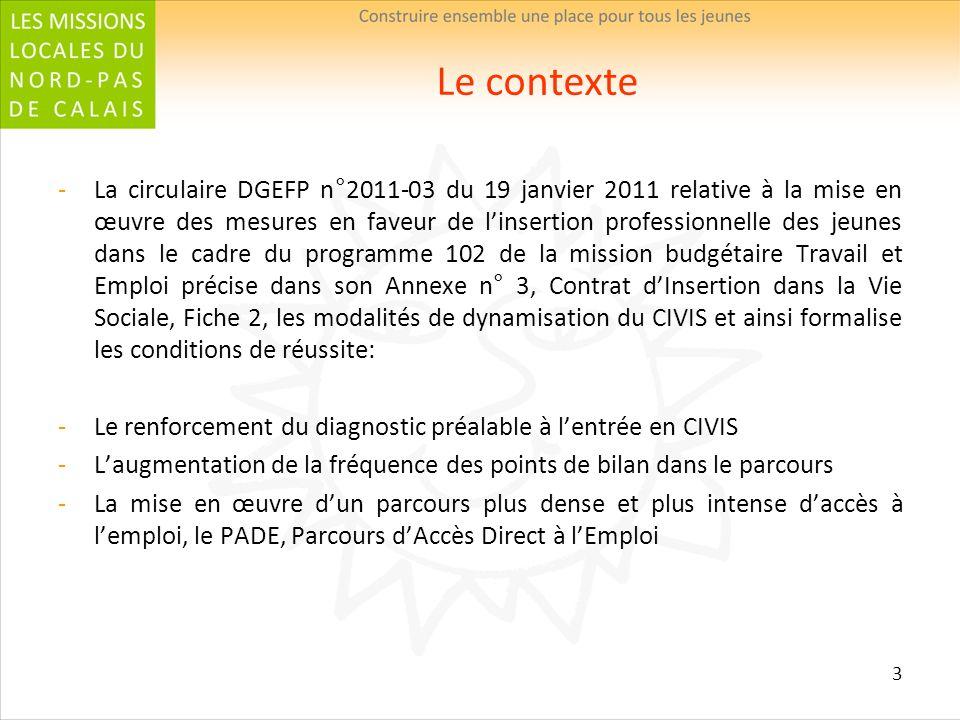 3 Le contexte La circulaire DGEFP n°2011-03 du 19 janvier 2011 relative à la mise en œuvre des mesures en faveur de linsertion professionnelle des jeu