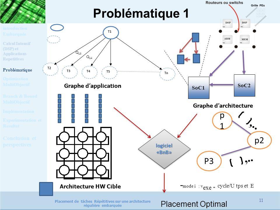 Problématique 1 11 Q 13 Q 14 Graphe darchitecture P3 logiciel«BnB»logiciel«BnB» Placement Optimal Calcul Intensif (DSP) et Applications Repetitives Pr