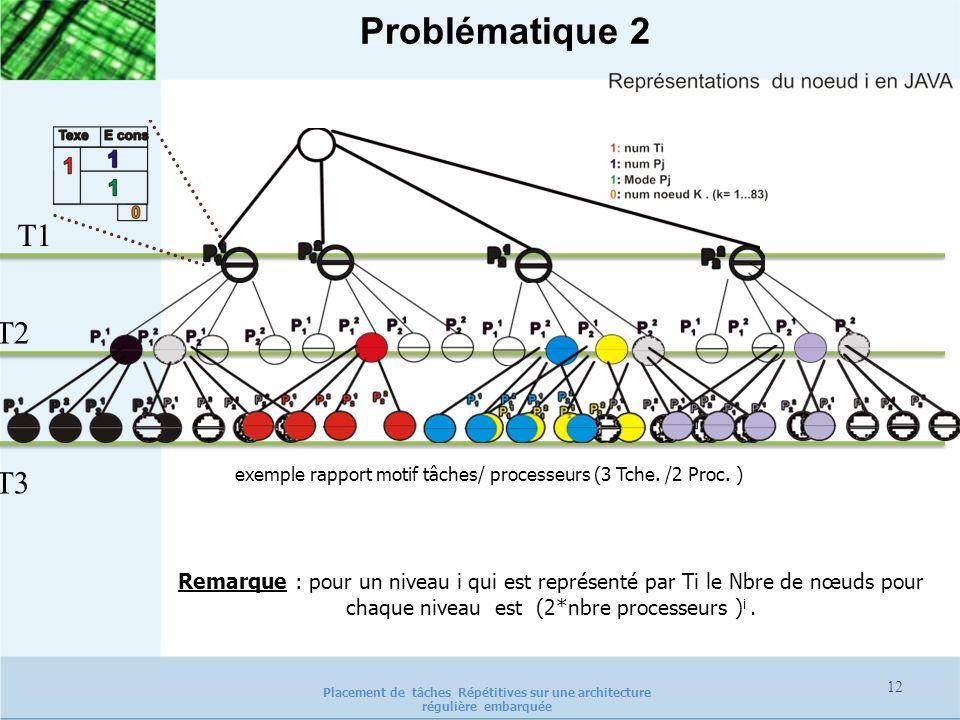Problématique 2 exemple rapport motif tâches/ processeurs (3 Tche. /2 Proc. ) Remarque : pour un niveau i qui est représenté par Ti le Nbre de nœuds p