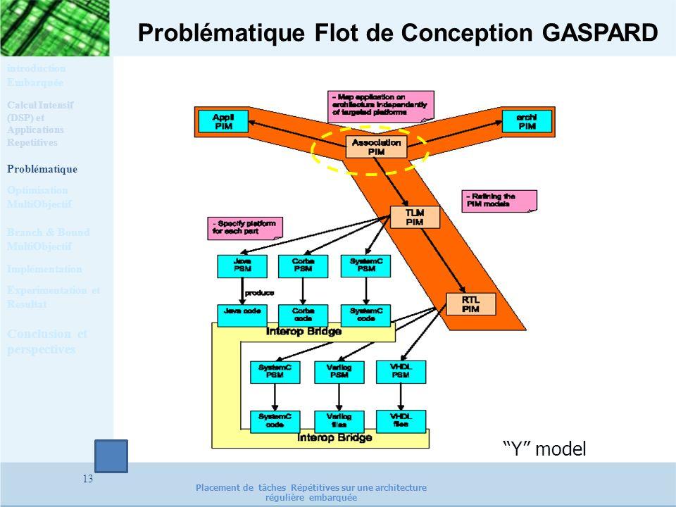 Problématique Flot de Conception GASPARD 13 Y model Calcul Intensif (DSP) et Applications Repetitives Problématique Optimisation MultiObjectif Impléme