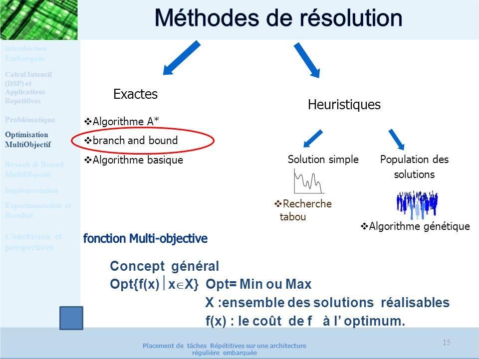 15 Concept général Opt{f(x) x X} Opt= Min ou Max X :ensemble des solutions réalisables f(x) : le coût de f à l optimum. Heuristiques Algorithme A* bra