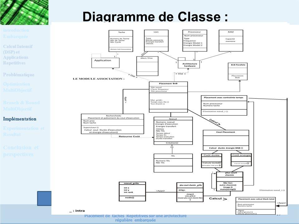 Diagramme de Classe : Calcul Intensif (DSP) et Applications Repetitives Problématique Optimisation MultiObjectif Implémentation Experimentation et Res
